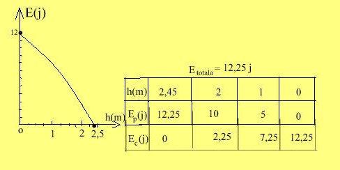 Ec = F (h) sub III sept