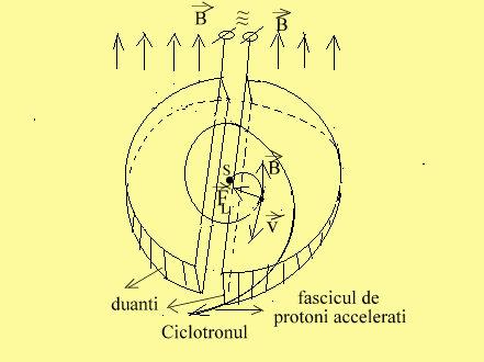 ciclotronul