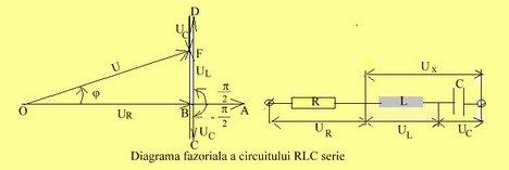 circuitul-rlc-serie