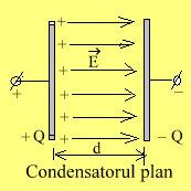 Condensatorul plan