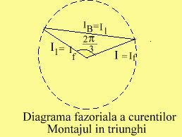 diagr.faz.crt.triunghi