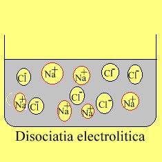 Disoci.electrolit