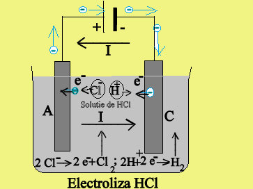 Electr.HCl