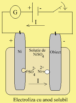 electr.cu.an.solubil