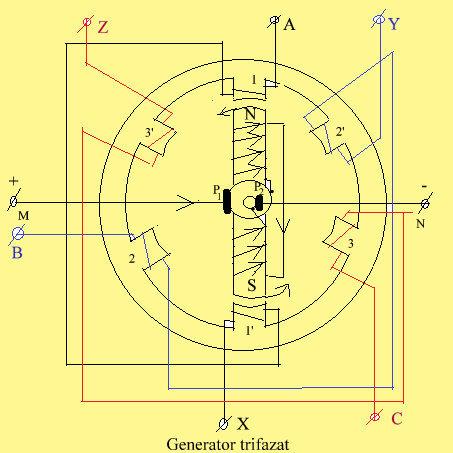 Generator trifazat.alt