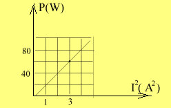 graficul puterii
