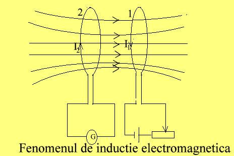 ind.electromag