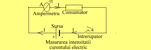 Conectare ampermetrului in circuit
