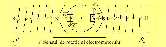 sens.rot.electrom