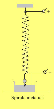 spirala.metalica